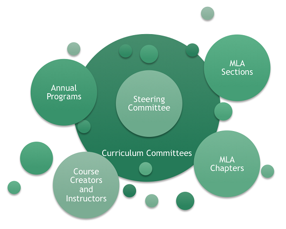 MLA Education: Expanded Committee Structure