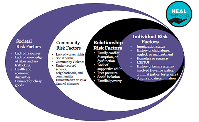 HEAL Trafficking: Risk factors