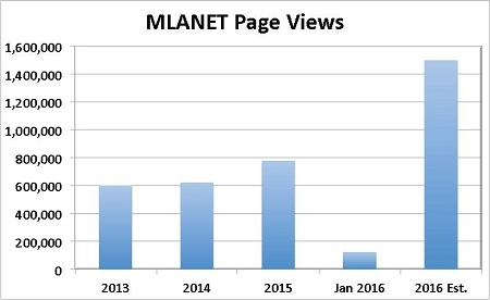 MLANET pageviews.jpg