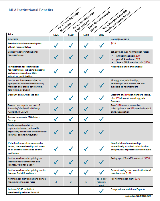 MLA Institutional Benefits Comparison